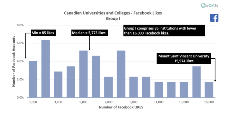 Chart 1: Distribution of Facebook Likes for Canadian Universities and Colleges with Fewer Than 16,000 Likes