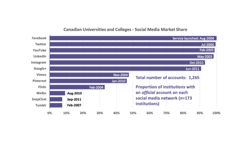 Chart 1: Social Media Networks Used by Canada's Universities and Colleges. Data as of February 2019. Number of Institutions = 173