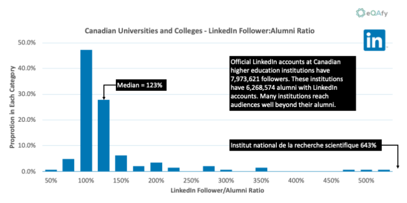 Chart 10: Distribution of Ratio of LinkedIn Follower Count to Alumni Members for Canadian Universities and Colleges