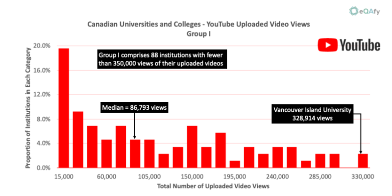 Chart 12: Distribution of YouTube Video Views for Canadian Universities and Colleges with Fewer than 350K Views