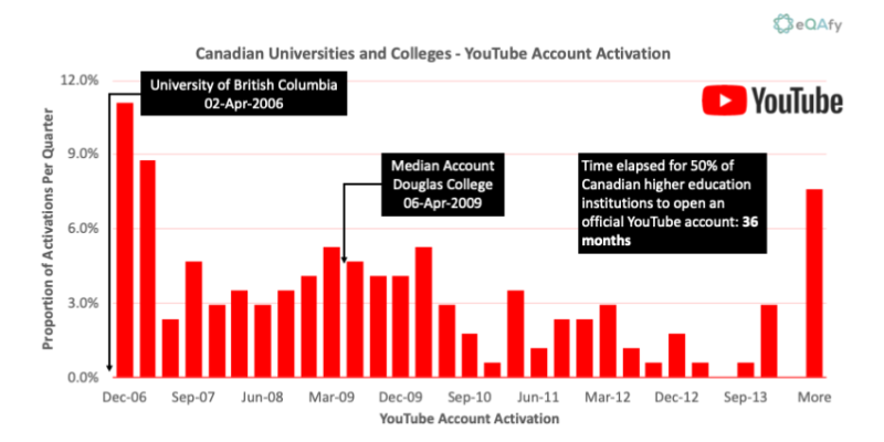 Chart 14: Distribution of YouTube Account Activation Dates for Canadian Universities and Colleges
