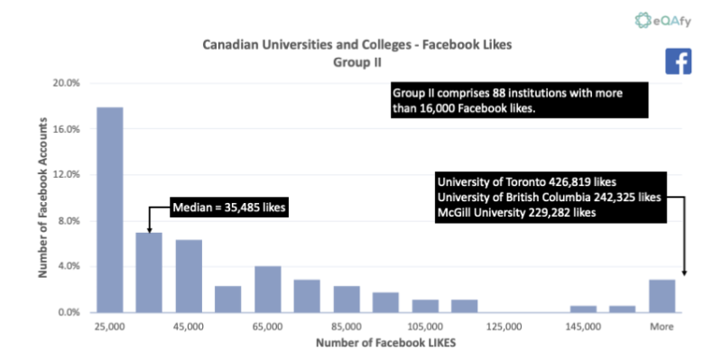 Chart 2: Distribution of Facebook Likes for Canadian Universities and Colleges with More Than 16,000 Likes
