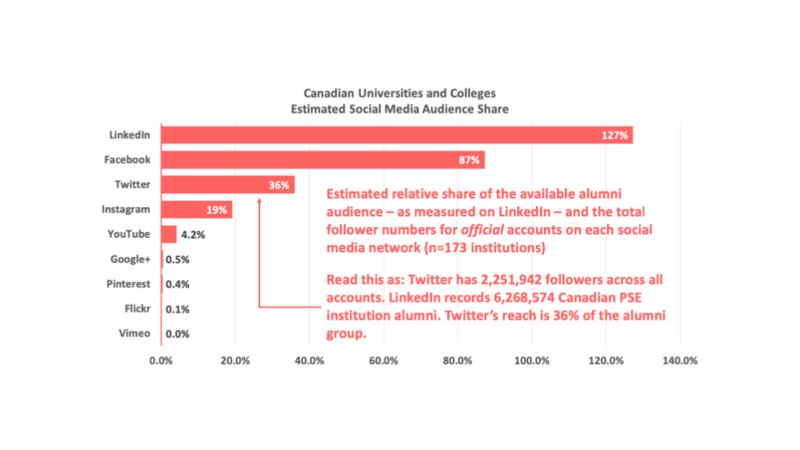 Chart 3: Estimated Social Media Network Audience Share for Canada's Universities and Colleges. Data as of February 2019. Number of Institutions = 173