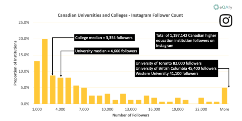 Chart 4: Distribution of Instagram Posts for Canadian Universities and Colleges