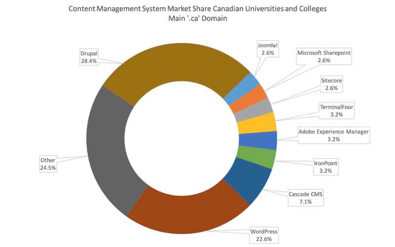 pie chart of Canadian higher education institutions showing the relative proportions of content management systems in use for 2018